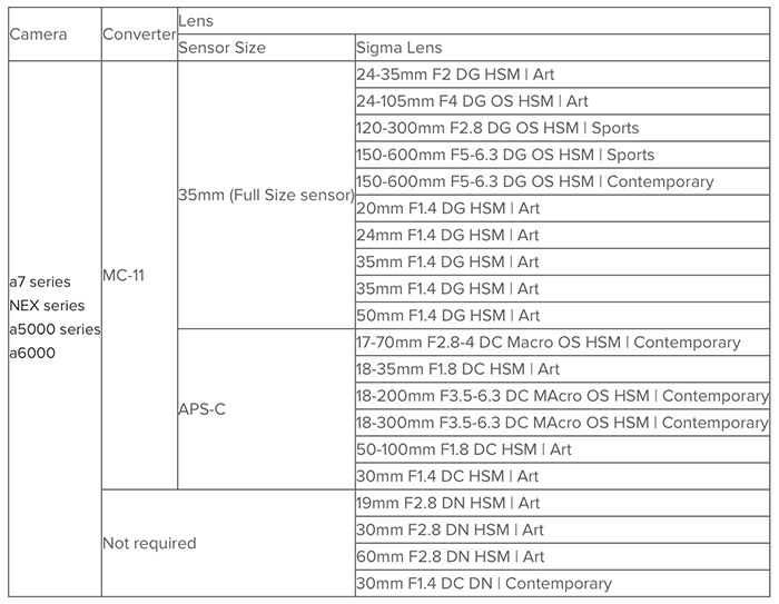 sigma-lens-list